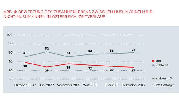 Sicherheitsgefühl durch Flüchtlinge verschlechtert (Bild: ÖIF)