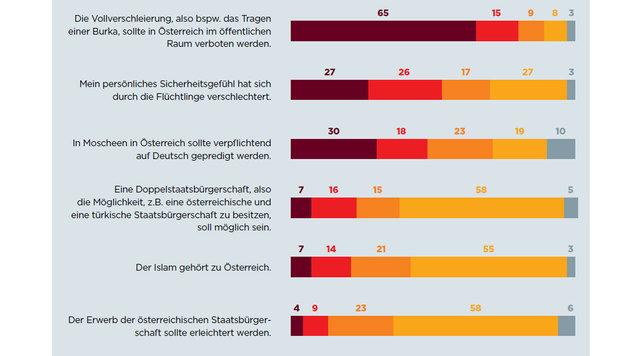 Zustimmung zu Aussagen im Bereich Flüchtlinge und Integration (Dezember 2016) (Bild: ÖIF)