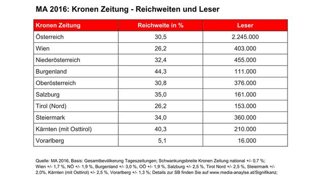 """Die """"Krone"""" ist weiterhin die klare Nummer eins! (Bild: Mediaprint)"""