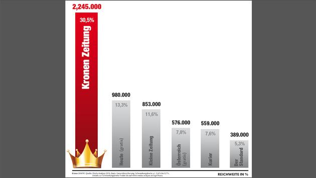 """Quelle: Media Analyse 2016 (Bild: """"Krone""""-Grafik)"""