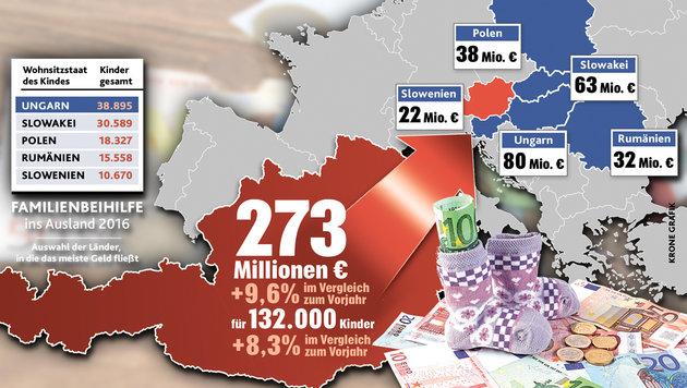 """Österreich zahlt immer mehr Familienbeihilfe für Kinder im Ausland. (Bild: thinkstockphotos.de, """"Krone""""-Grafik)"""