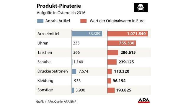 Zoll stellt über 67.000 Fälschungen sicher (Bild: APA)