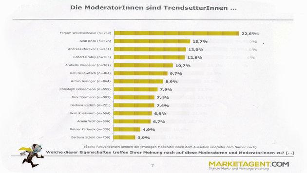 Große Umfrage: Das sind die wahren Stars des ORF (Bild: marketagent.com)