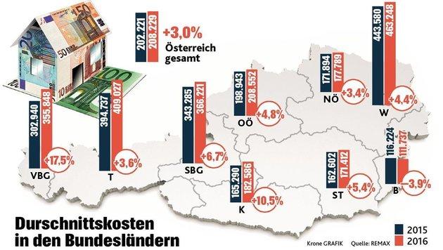 """Preise für Einfamilienhäuser legen weiterhin zu (Bild: """"Krone""""-Grafik)"""