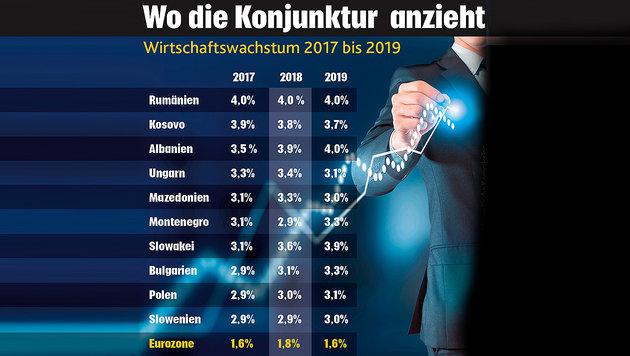 Warum die Wirtschaft in Osteuropa wieder boomt (Bild: krone.at-Grafik)