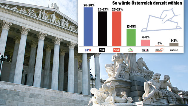 FPÖ, ÖVP und SPÖ: Harter Dreikampf um Platz eins (Bild: thinkstockphotos.de, IMAS International)