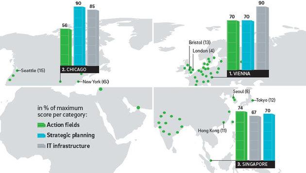 Wien, Chicago und Singapur im Vergleich (Bild: ROLAND BERGER GMBH)