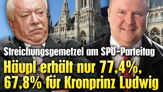 Häupl erhält nur 77,4%, 67,8% für Kronprinz Ludwig