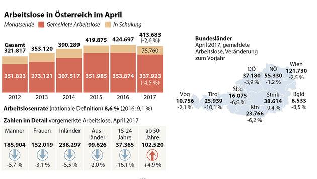 Arbeitslosigkeit im April erneut gesunken (Bild: APA/HERBERT PFARRHOFER, APA)