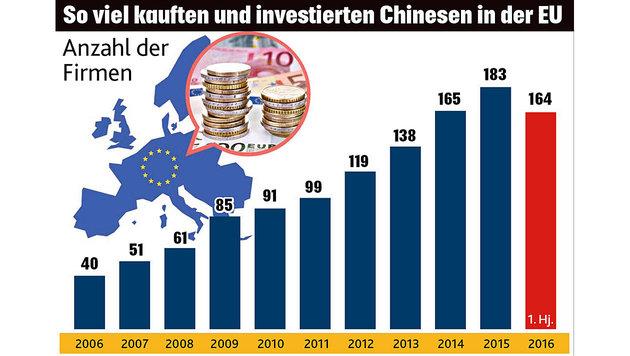 Warum die Chinesen unsere Firmen kaufen (Bild: Kronen Zeitung)
