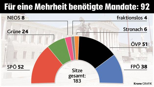 """Kern will weiterregieren - und droht der ÖVP (Bild: """"Krone""""-Grafik)"""