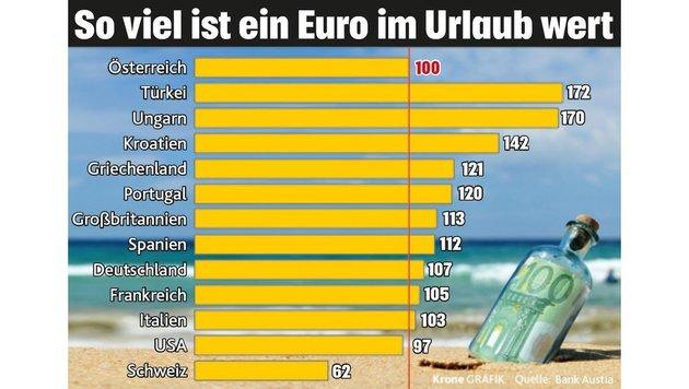 """Wie viel unser Euro in Urlaubsländern wert ist (Bild: """"Krone""""-Grafik)"""
