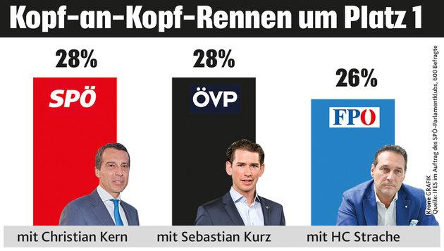 """Spannender Dreikampf um das Kanzleramt (Bild: """"Krone""""-Grafik)"""
