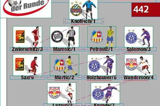 Die Zahlen bedeuten die Anzahl der Berufungen in das Team der Runde (Bild: Grafik)