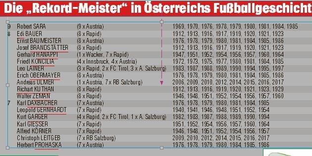 Zum Rekord-Meister fehlt nur ein Titel (Bild: Grafik)