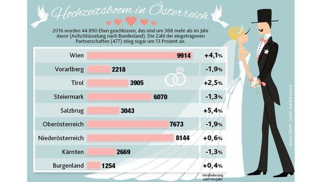 """Wie sich Österreich liebt - und trennt! (Bild: """"Krone""""-Grafik)"""