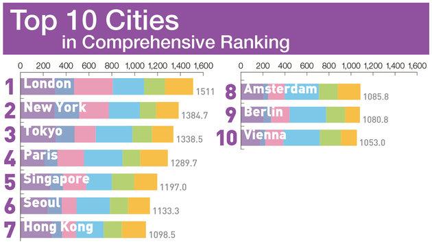 Wien unter den Top Ten der anziehendsten Städte (Bild: THE MORI MEMORIAL FOUNDATION)