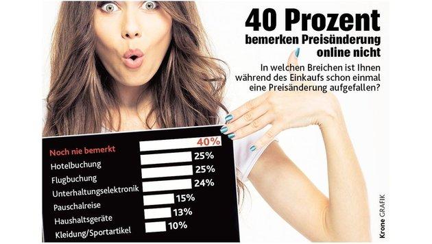 """So kaufen Sie sicher im Internet (Bild: """"Krone""""-Grafik)"""