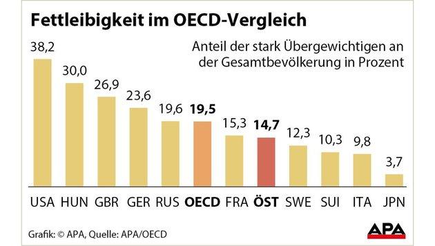 Immer mehr Österreicher leiden an Fettleibigkeit (Bild: APA)