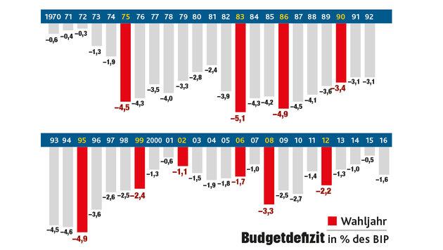 """Der """"politische Budgetzyklus"""" bringt oft hohe Ausgaben in letzter Minute. (Bild: """"Krone""""-Grafik)"""