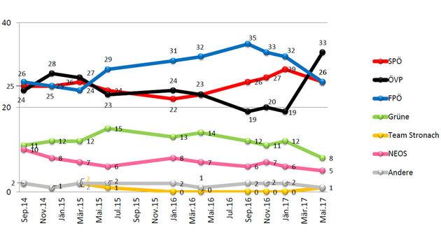 ÖVP durch Kurz-Turbo mit Abstand an der Spitze (Bild: Unique Research)