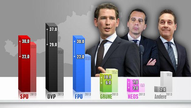 ÖVP durch Kurz-Turbo mit Abstand an der Spitze (Bild: APA/HERBERT NEUBAUER, AFP/Dieter Nagl, krone.at-Grafik)