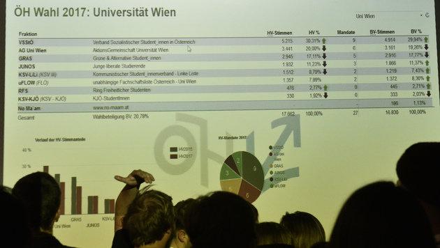 ÖH-Wahl: VSStÖ sichert linker Führung Mehrheit (Bild: APA/HANS PUNZ)