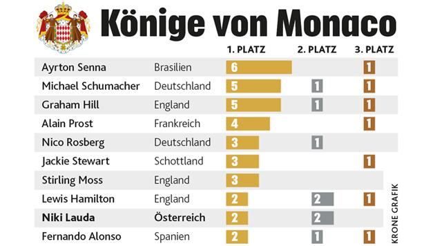 GP von Monaco: Als Ayrton Senna Gott begegnete (Bild: Krone Grafik)