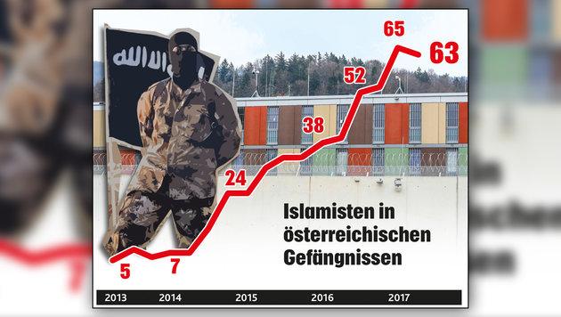 So viele Islamisten wie noch nie in Haft! (Bild: Krone-Grafik)