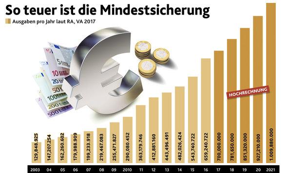 """Sozialhilfe: Rot-Grün will weiterhin nicht sparen! (Bild: """"Krone""""-Grafik)"""