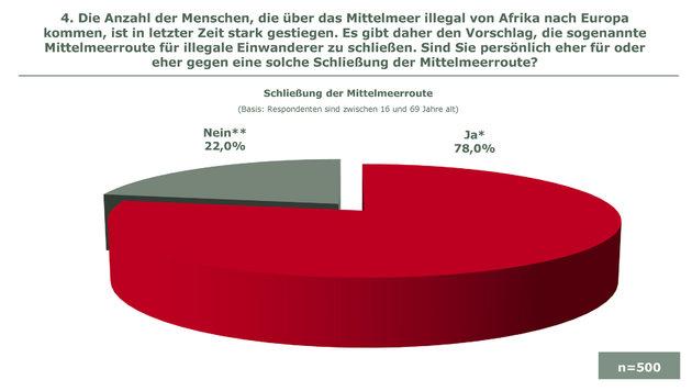 Wer Mittelmeer sperrt, hat 78 Prozent hinter sich (Bild: ÖVP)