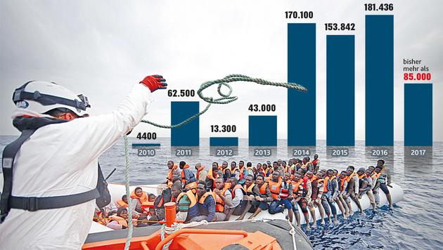 """Flüchtlingsankünfte in Italien über das Mittelmeer (Bild: """"Krone""""-Grafik)"""