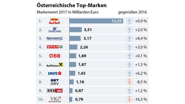 Österreichs Top-Marken: Red Bull weiter klar voran (Bild: APA)