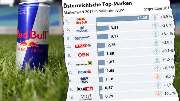 Österreichs Top-Marken: Red Bull weiter klar voran (Bild: dpa-Zentralbild/Jan Woitas, APA)