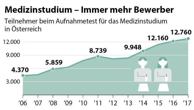 Deutsches Verfassungsgericht kippt Numerus clausus (Bild: APA Grafik)