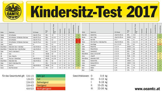 ÖAMTC schlägt Kindersitz-Alarm: Tödliche Gefahr! (Bild: ÖAMTC, krone.at-Grafik)