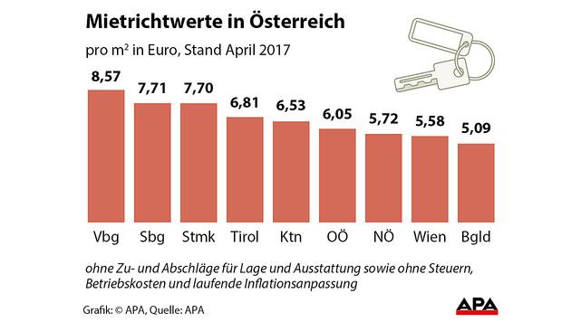 Die Mietrichtwerte 2017 nach Bundesländern (Bild: APA)
