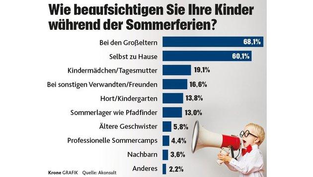 """Ferienbetreuung bleibt ein heißes Thema (Bild: """"Krone""""-Grafik)"""