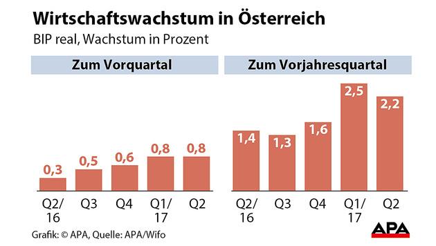 Österreichs Wirtschaft setzt Wachstum fort (Bild: APA/Wifo)