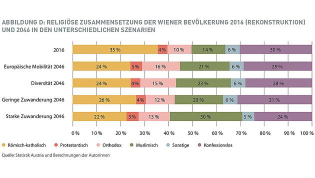 Studie: 2046 ist jeder dritte Wiener ein Muslim (Bild: Vienna Institute of Demography)