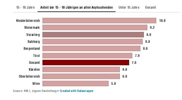Der Anteil der jugendlichen Asylwerber in in den Bundesländern (Bild: BM.I, eigene Darstellung)