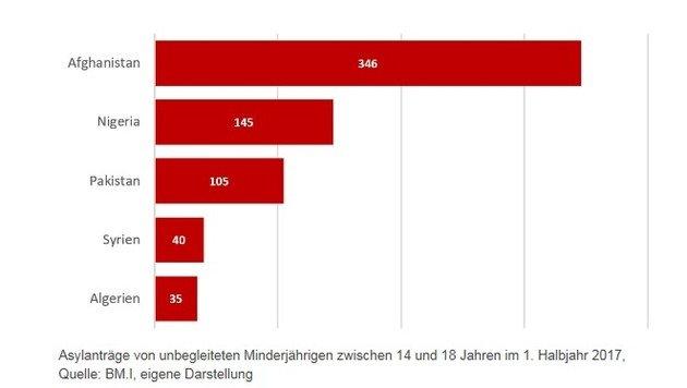 Bereits 18.000 junge Asylwerber in Grundversorgung (Bild: BM.I, eigene Darstellung)