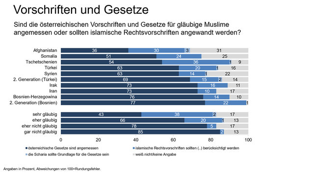 Hälfte der Flüchtlinge verweigert Handschlag (Bild: ÖIF)