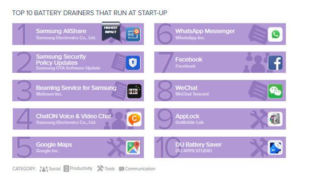 Diese Apps fressen am meisten Akku und Leistung (Bild: Avast.com)