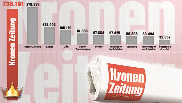"""Verkaufte Auflage Montag bis Samstag, Durchschnitt 1. Halbjahr 2017 (Bild: """"Krone""""-Grafik, krone.at-Grafik)"""