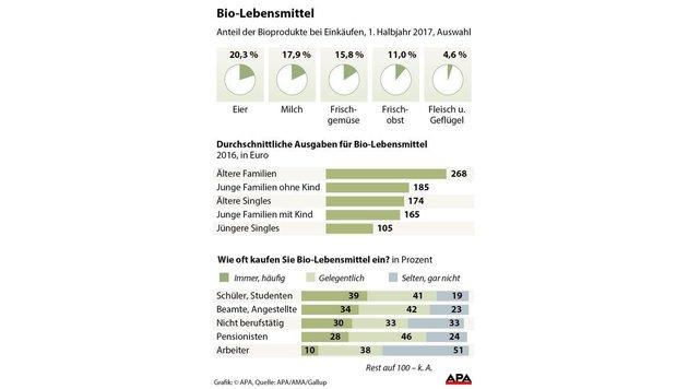 Bio-Lebensmittel werden immer beliebter (Bild: APA)