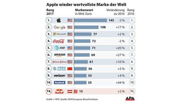 Apple wieder die wertvollste Marke der Welt (Bild: APA)