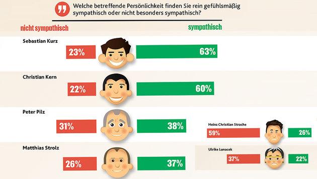 """Kurz und Kern bei Beliebtheit Kopf an Kopf (Bild: """"Krone""""-Grafik, krone.at-Grafik)"""