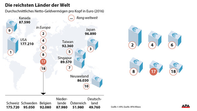 Reichtum: Wer auf der Welt am meisten Geld hat (Bild: APA)