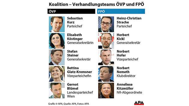 Diese Partei-Strategen pokern jetzt um Regierung (Bild: APA)